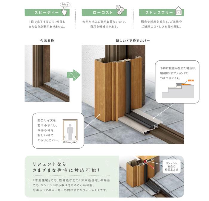 カバー工法説明